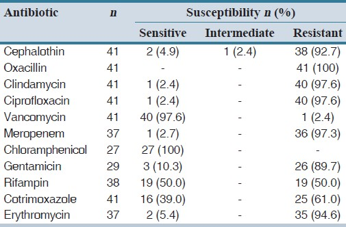 Table 2: The susceptibility pattern of isolated <i>S. aureus</i> strains to used antibiotics