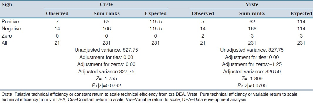 Table 2: Comparison of mean technical efficiency of companies before and after brand-generic policy implementation (Wilcoxon matched-pairs signed-rank test)