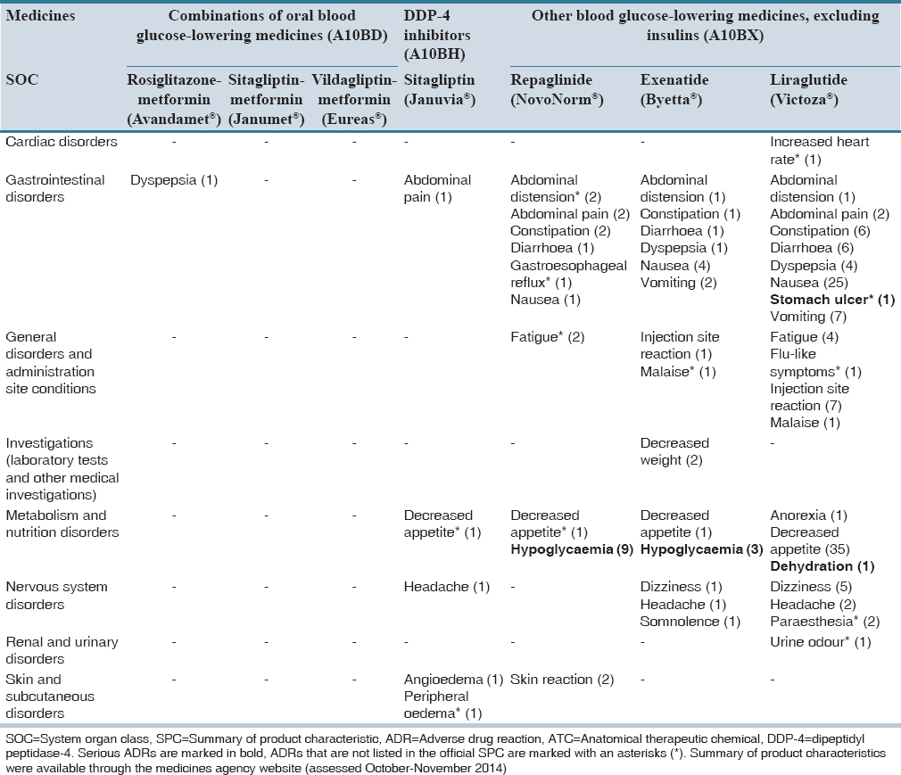 Identification of possible adverse drug reactions in clinical notes