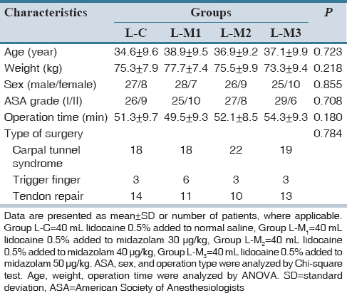Table 1: Demographic and clinical characteristics of patients