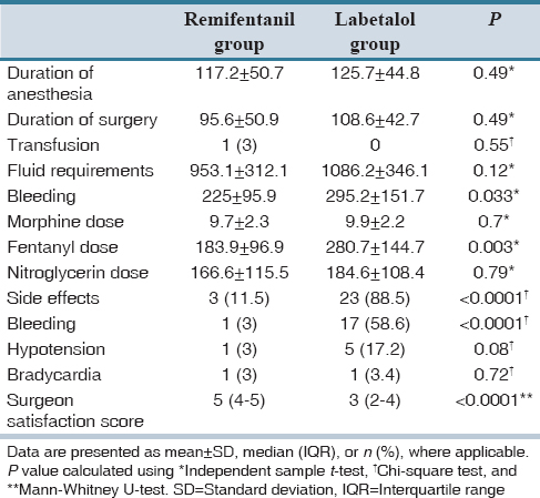 Table 4: Comparison of studied variables during surgery between studied groups