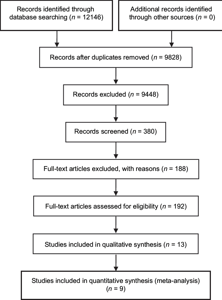 Figure 1: Flow diagram of the study selection process