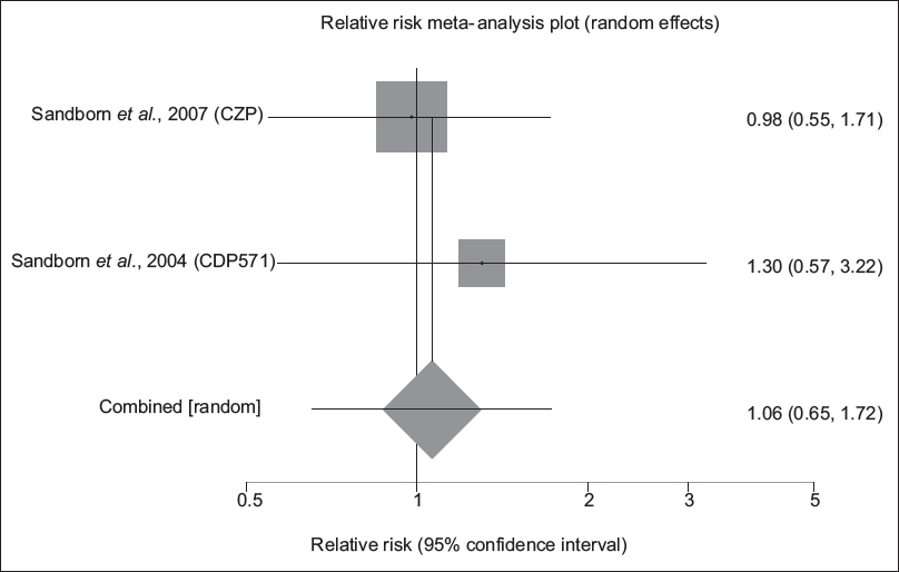 "Figure 10: Individual and pooled relative risk for the outcome of ""fistula closure"" in the studies considering short- and long-term induction of anti-tumor necrosis factor-alpha medicines comparing to placebo therapy in fistulizing Crohn's disease patients"