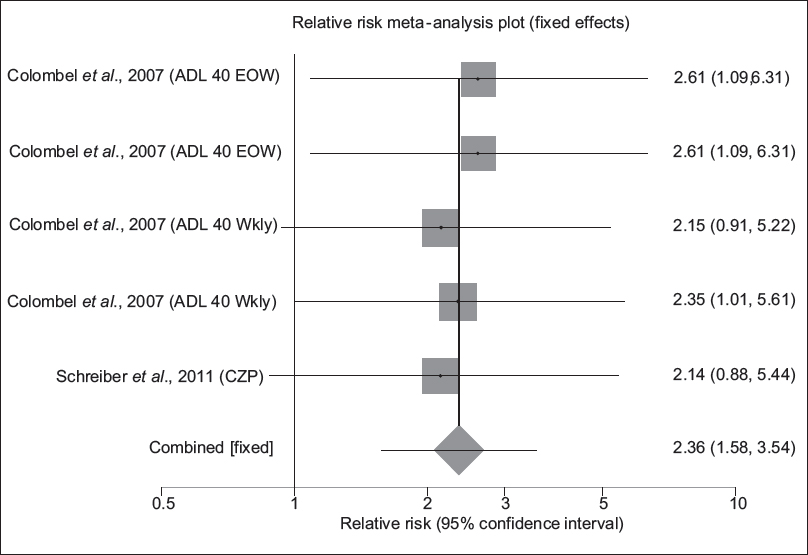 "Figure 12: Individual and pooled relative risk for the outcome of ""maintenance of fistula closure"" in the studies considering induction of anti-tumor necrosis factor-alpha medicines comparing to placebo therapy in fistulizing Crohn's disease patients"