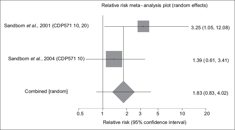 "Figure 5: Individual and pooled relative risk for the outcome of ""fistula improvement"" in the studies considering short- and long-term induction of anti-tumor necrosis factor-alpha medicines comparing to placebo therapy in fistulizing Crohn's disease patients"