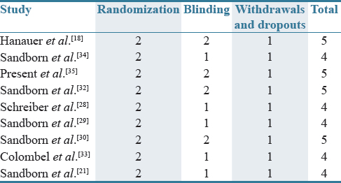 Table 1: Jadad quality score of randomized controlled trials included in the meta-analysis