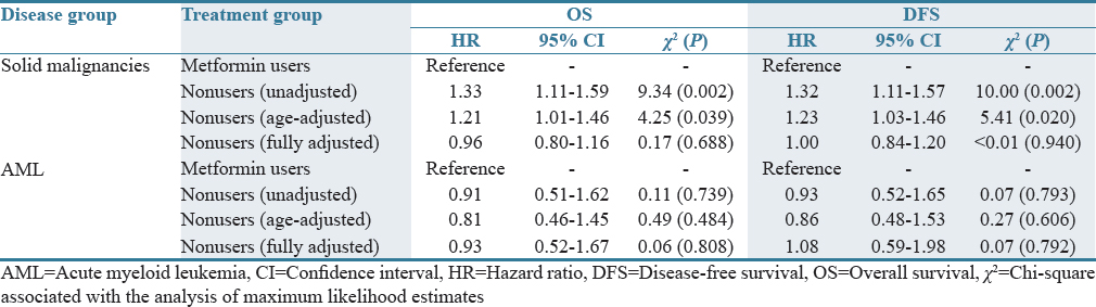 Table 1: Association of baseline metformin use and cancer outcomes: A proportional hazards model