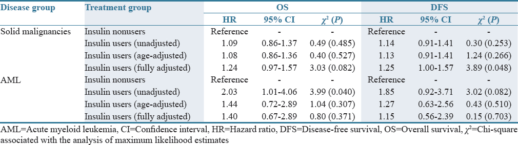 Table 2: Association of baseline insulin use and cancer outcomes: A proportional hazards model