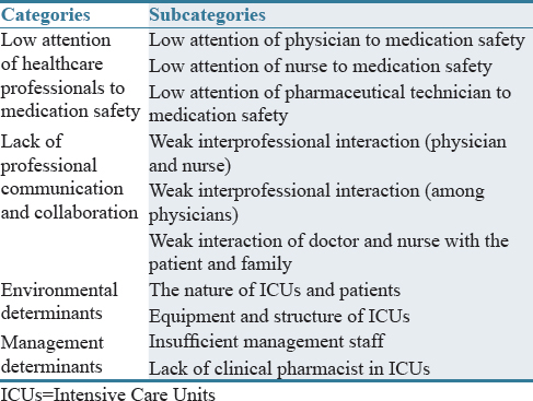 Causes of medication errors in intensive care units from the