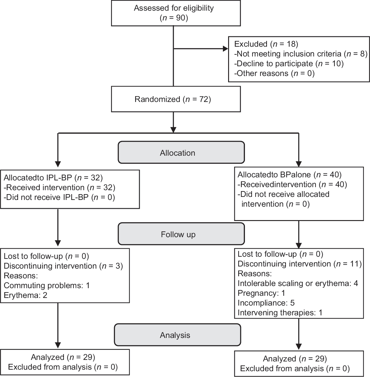 Efficacy Of Intense Pulsed Light Therapy With Topical Benzoyl