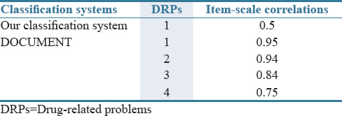 Table 3: Correlation coefficient of drug-related problems classification system