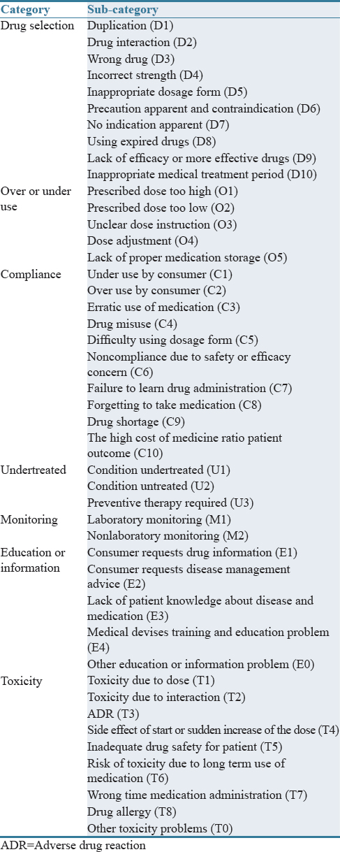 Table 5: Categories of drug-related problems classification system