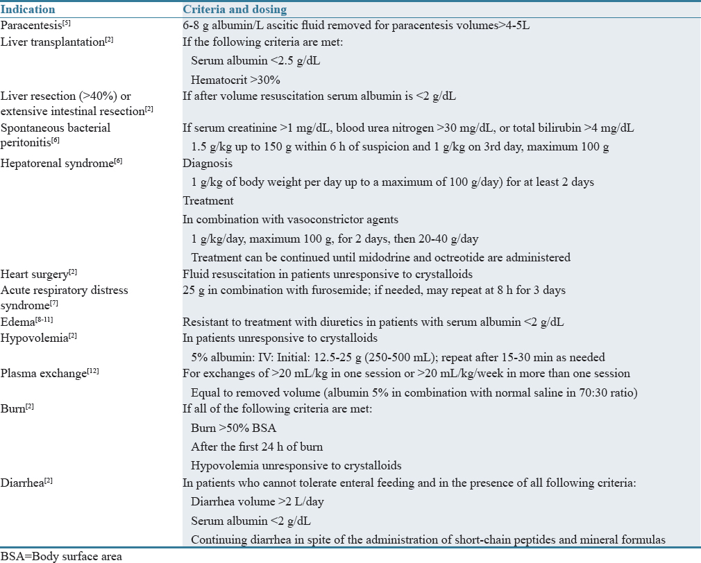 Table 1: Institutional protocol for Albumin use