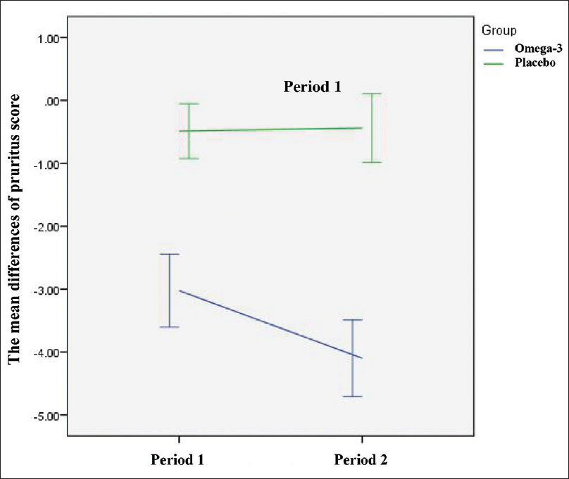Figure 3: Time effect of omega-3 and placebo interventions on mean pruritus score differences