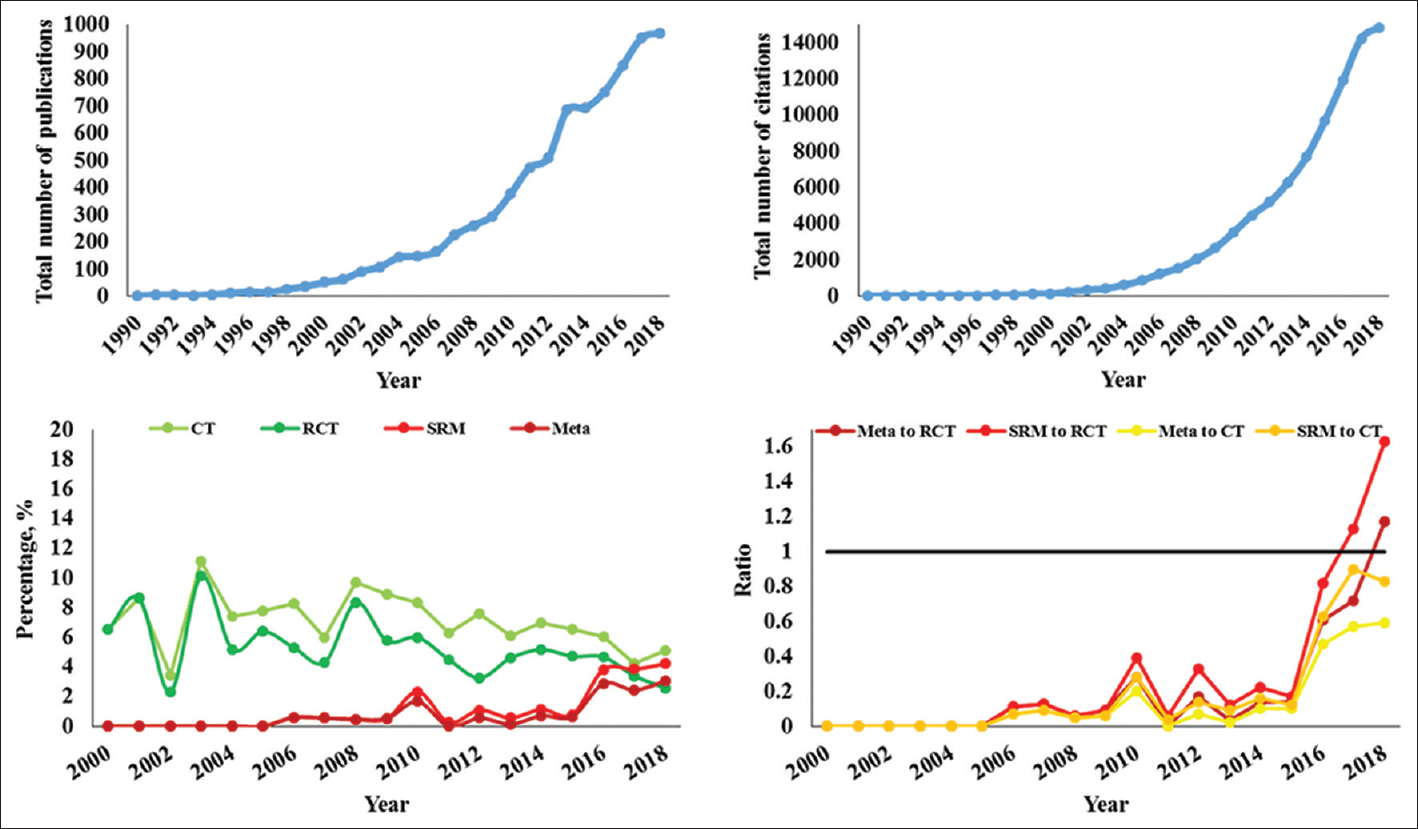 Figure 1: (Top, left) Total number of publications per year in pharmacology and pharmacy. (Top, right) Total number of citations per year. (Bottom, left) Percentage of the highest level of evidence published by Iranian authors. (Bottom, right) Ratio of SRM and Meta to CT and RCT. CT: All types of clinical trial, RCT: Randomized clinical trial, Meta: A meta-analysis, SRM: Systematic review and meta-analysis