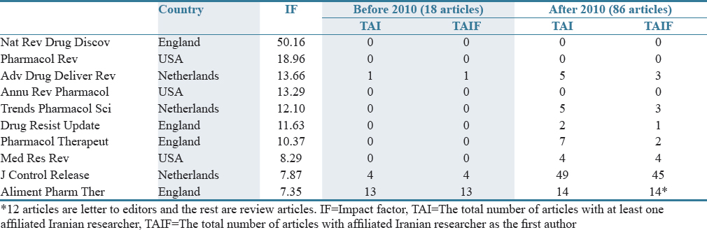 Table 2: Total number of articles published in the top 10 journals of pharmacology and pharmacy by Iranian authors
