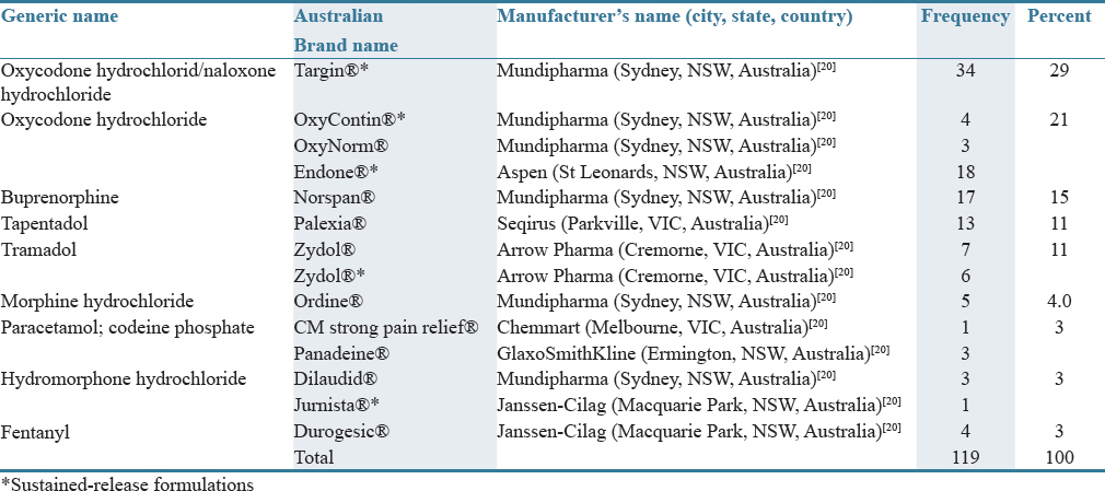 Table 1: Types of opioids administered for aged care residents (<i>n</i>&#61;95)