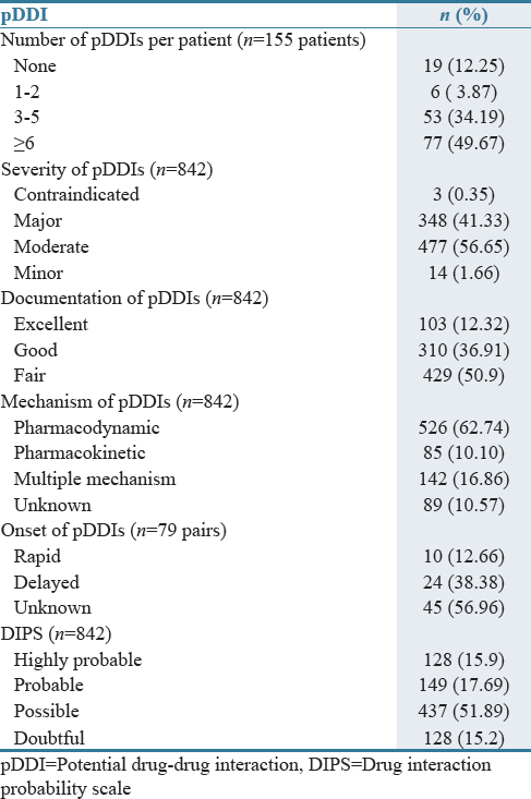 Table 1: Severity, documentation grades, mechanism, onset, and probability assessment of the potential drug-drug interactions in the studied patients