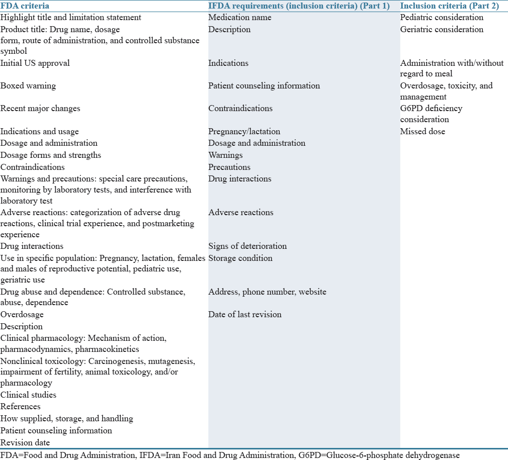 Table 1: Package inserts evaluation criteria and comparison with the Food and Drug Administration criteria