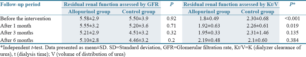 Table 4: Residual renal function of patients assessed by glomerular filtration rate
