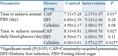 Table 2: Time to achieve normal blood glucose in studied patients