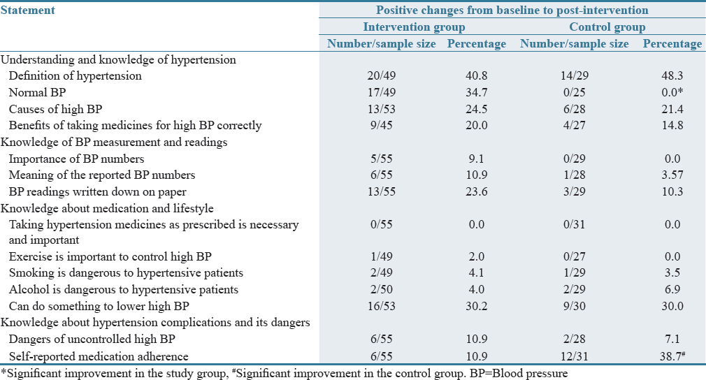 Table 2: Positive changes in hypertension management knowledge from baseline to the final post-intervention visit in intervention and control groups