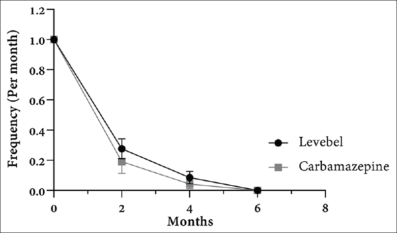 Figure 1: Changes in the frequency of seizures before and 2, 4, and 6 months after treatment. There is no significant difference between changes in seizure frequency between groups (<i>P</i> for trend = 0.8897). Data were shown as mean with standard error in each time point.