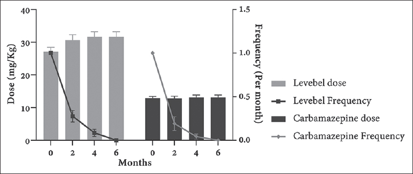 Figure 2: Changes in the average dose and associated frequency in two groups before and 2, 4, and 6 months after treatment. Data were shown as mean with standard error in each time point.