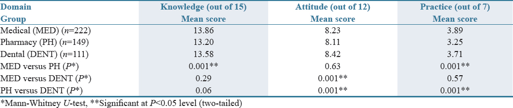 Table 5: Comparison of students' knowledge, attitude, and practice scores of hepatitis B infection (<i>N</i>=482)
