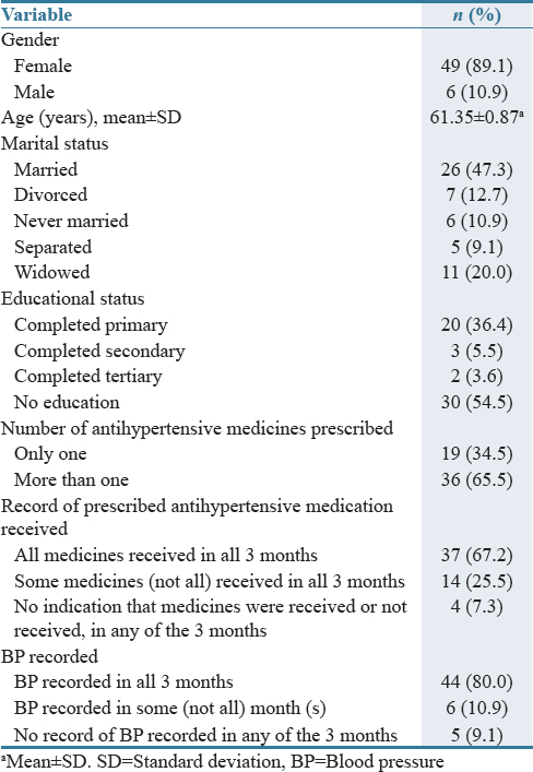 Table 1: Patients' demographics, record of antihypertensive medication received and blood pressure recording (<i>n</i>=55)